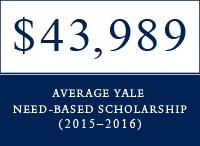 Average Yale need-baseed scholarship 2015-16 = $43,989