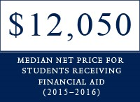 Median net price for students receiving financial<br />