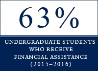 63% of Yale undergraduates receive financial assistance