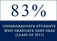 83% of Class of 2015 Yale undergraduates graduated<br />