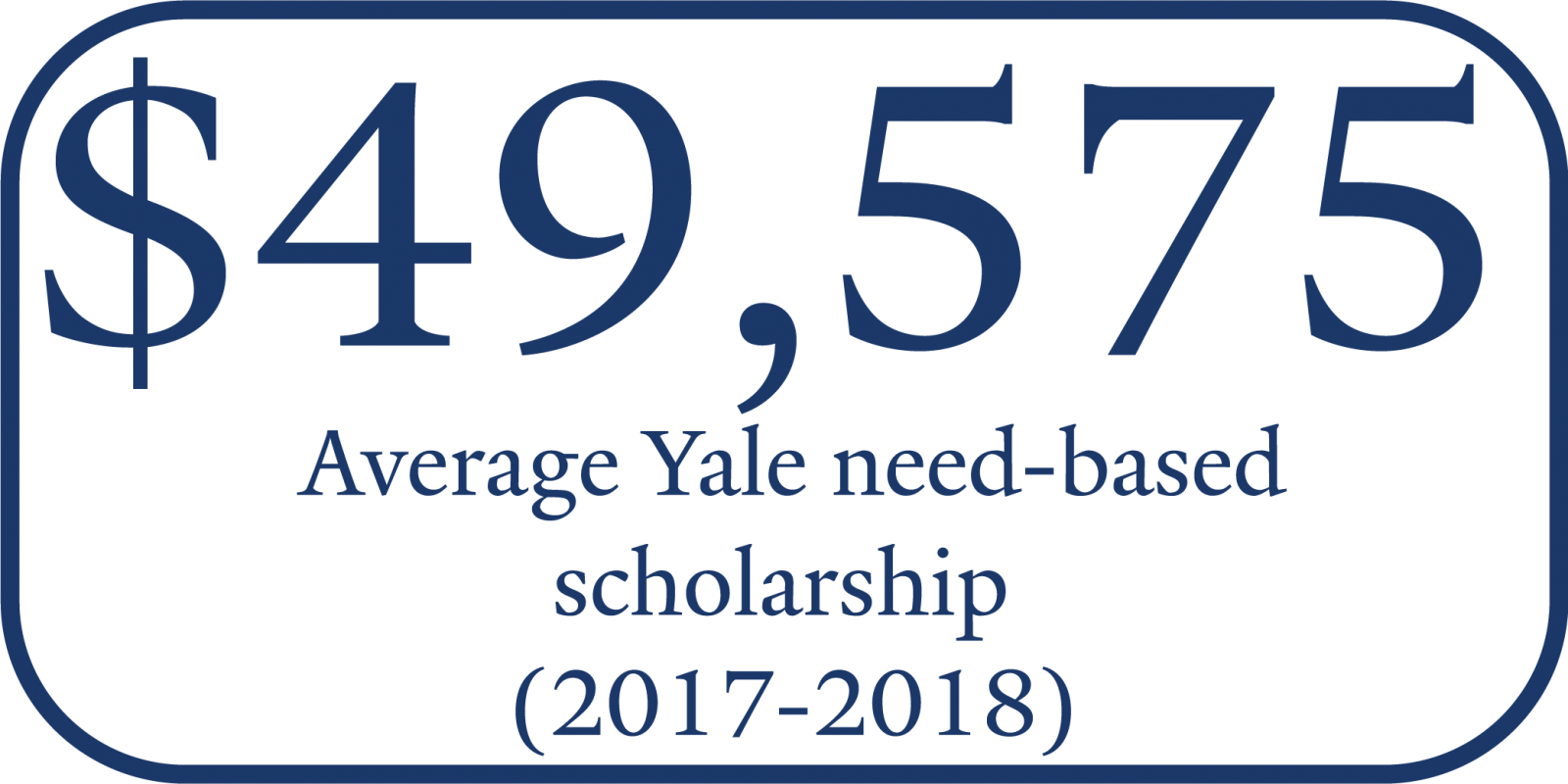 Average Yale need-baseed scholarship 2017-18 = $49,575