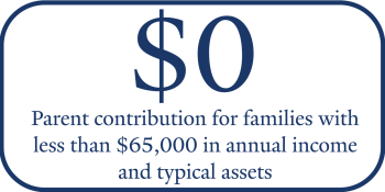 Expected parent contribution for families with less than $65,000 in income and typical assets = $0