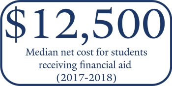 Median net price for students receiving financial aid 2017-18 = $12,500