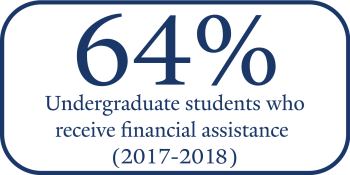64% of Yale undergraduates receive financial assistance