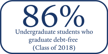 85% of Class of 2017 Yale undergraduates graduated debt-free