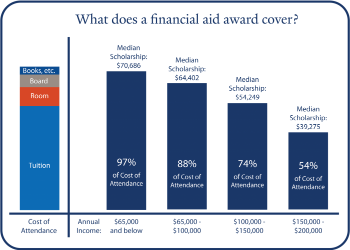 What Does a Yale Financial Aid Award Cover Chart